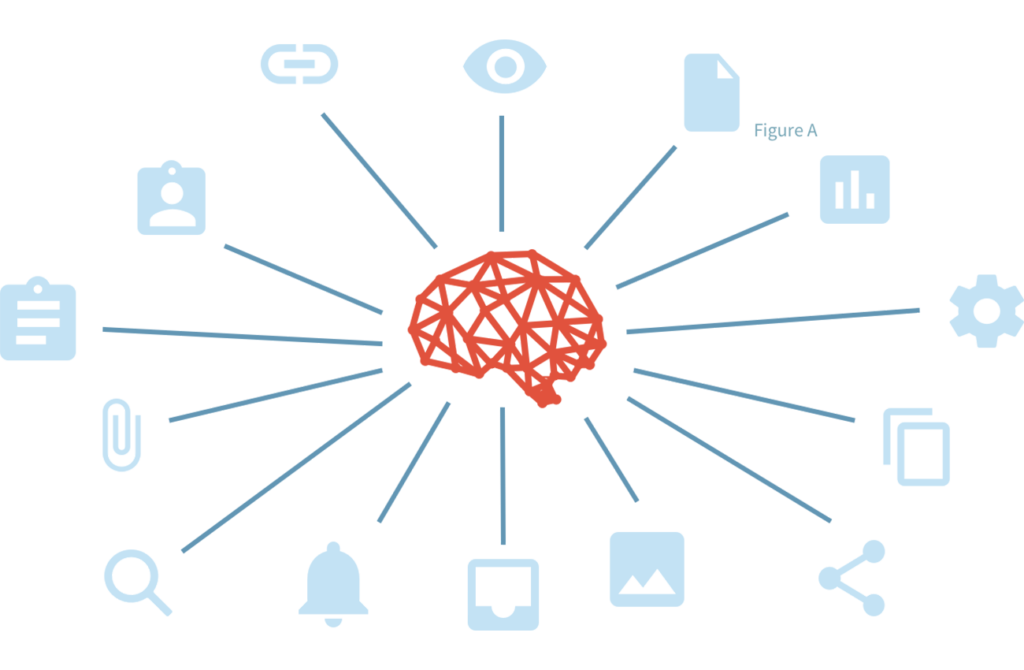 brain with icons
